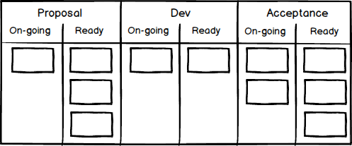 agile-board-with-sub-columns