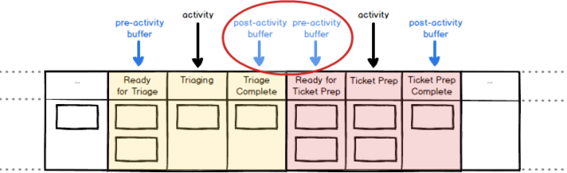 buffer-states-around-triaging-and-ticket-prep
