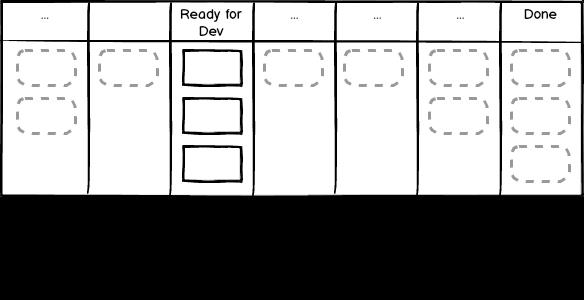 agile-board-ready-for-dev